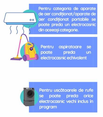 echipamente de predat rabla electrocasnice 2021 etapa 3