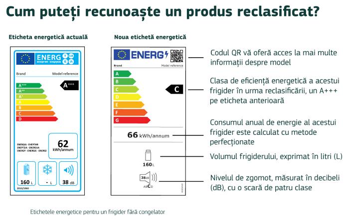 informatii etichete noi clase energetice UE
