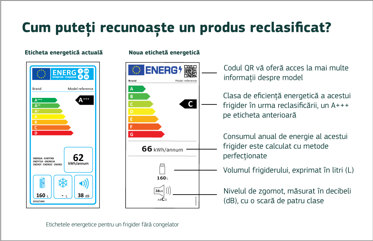 reclasificare clase energetice frigidere